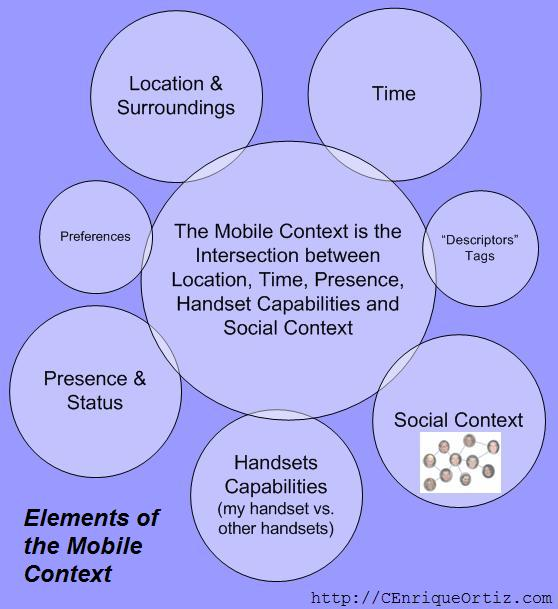 Elements of Mobile Context