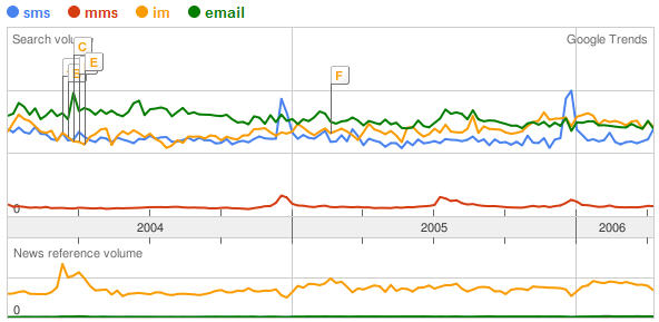 Google Trend SMS, MMS, IM and E-mail