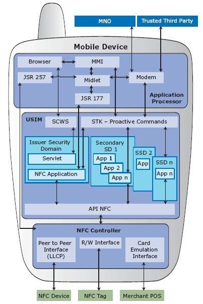 GSMA NFC mobile architecture (c) Enrique Ortiz