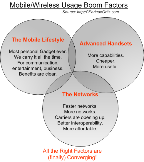 Reasons Why The Mobile/Wireless Usage Boom Is Underway | About ...